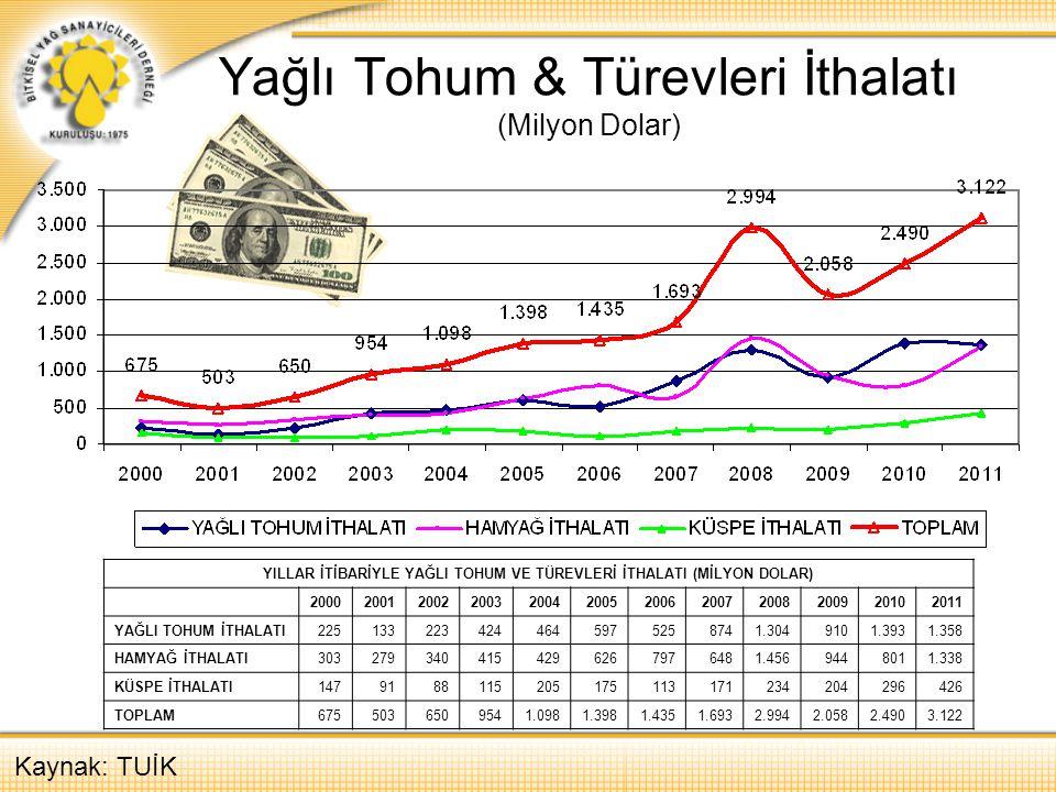 Yağlı Tohum & Türevleri İthalatı (Milyon Dolar) Kaynak: TUİK YILLAR İTİBARİYLE YAĞLI TOHUM VE TÜREVLERİ İTHALATI (MİLYON DOLAR) 2000200120022003200420