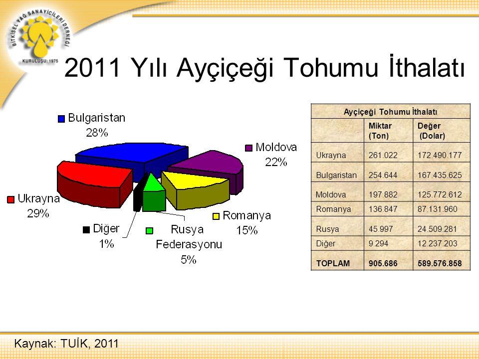 2011 Yılı Ayçiçeği Tohumu İthalatı Ayçiçeği Tohumu İthalatı Miktar (Ton) Değer (Dolar) Ukrayna261.022172.490.177 Bulgaristan254.644167.435.625 Moldova