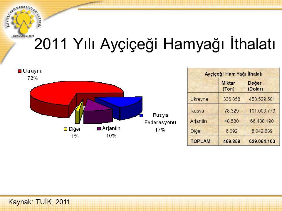 2011 Yılı Ayçiçeği Hamyağı İthalatı Kaynak: TUİK, 2011 Ayçiçeği Ham Yağı İthalatı Miktar (Ton) Değer (Dolar) Ukrayna336.858453.529.501 Rusya78.329101.
