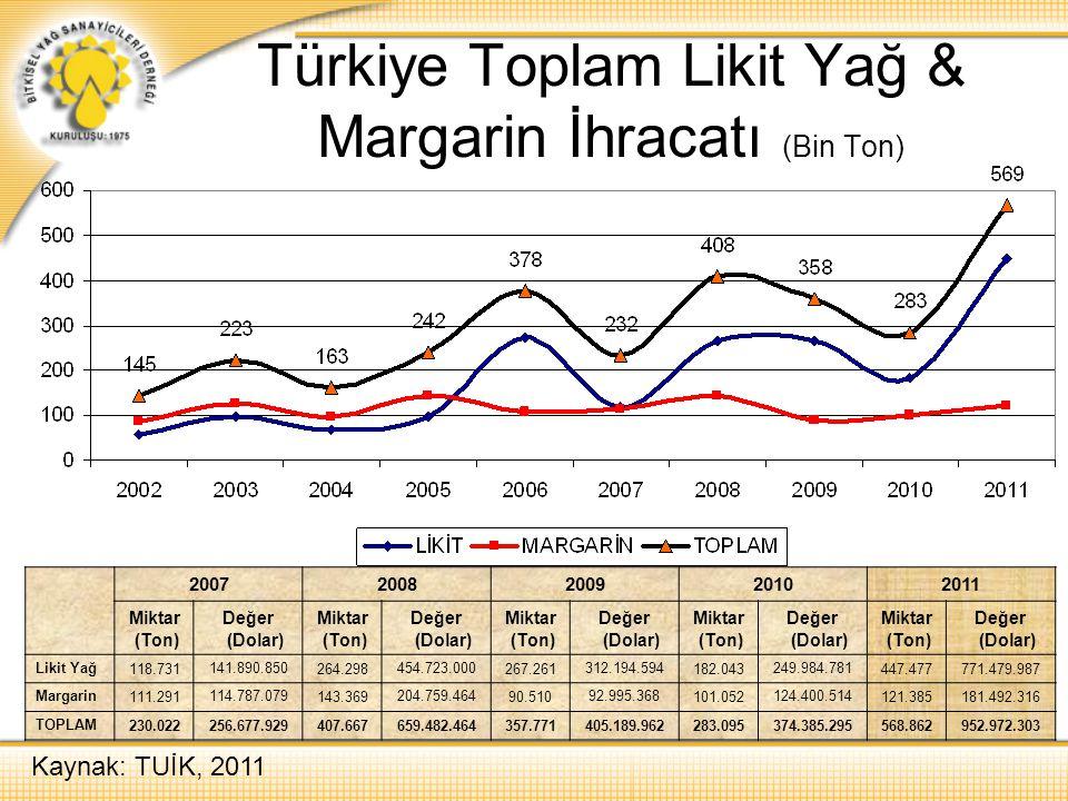 Türkiye Toplam Likit Yağ & Margarin İhracatı (Bin Ton) 20072008200920102011 Miktar (Ton) Değer (Dolar) Miktar (Ton) Değer (Dolar) Miktar (Ton) Değer (