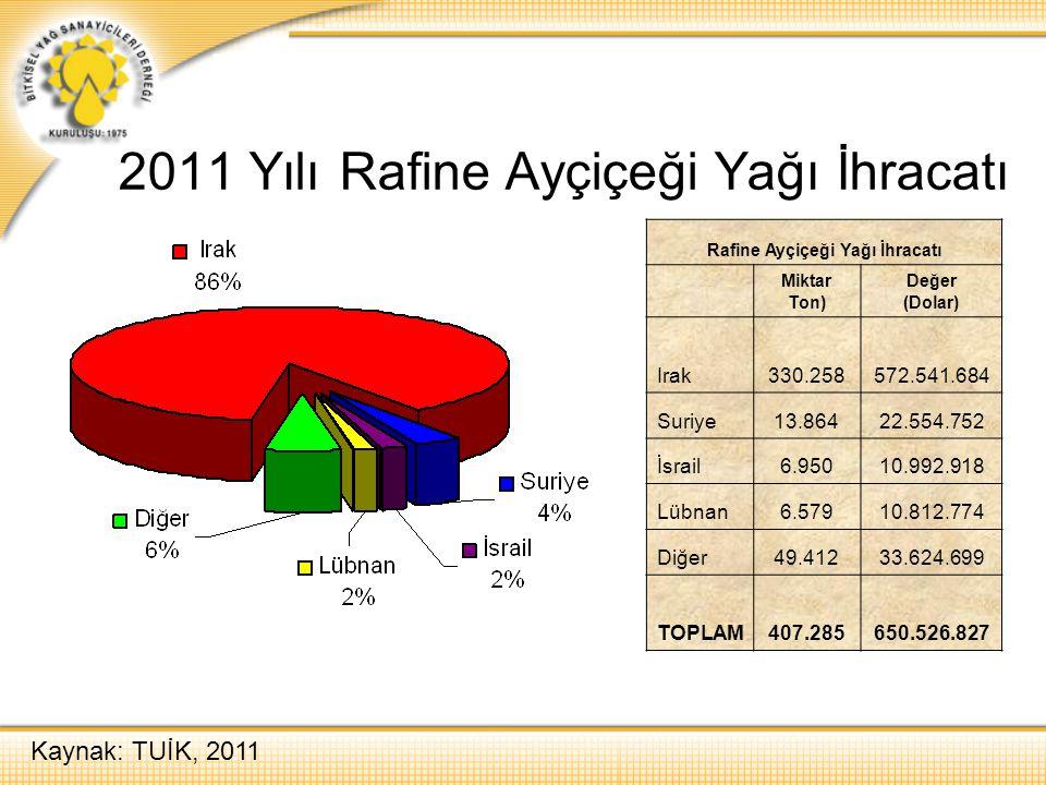 2011 Yılı Rafine Ayçiçeği Yağı İhracatı Kaynak: TUİK, 2011 Rafine Ayçiçeği Yağı İhracatı Miktar Ton) Değer (Dolar) Irak330.258572.541.684 Suriye13.864