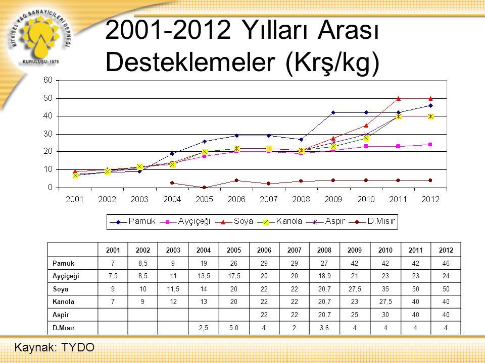 2001-2012 Yılları Arası Desteklemeler (Krş/kg) 200120022003200420052006200720082009201020112012 Pamuk78,59192629 2742 46 Ayçiçeği7,58,51113,517,520 18