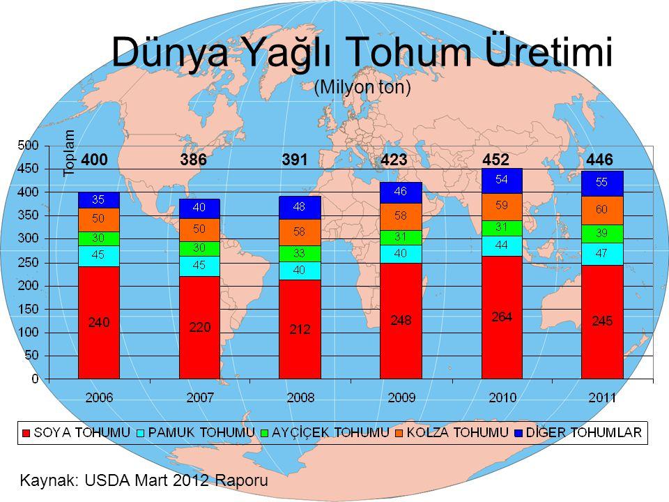 Yağlı Tohum Üreten Ülkeler 2011 Ülkeler Bazında Dünya Yağlı Tohum Üretimi Miktar (Milyon Ton) A.B.D.91,2 Brezilya72,4 Çin57,8 Arjantin51,5 Hindistan35,5 AB - 2729,5 Diğer107,8 Toplam445,7 Türkiye'nin payı % 0,05 (2,6 Milyon Ton) Kaynak: USDA Mart 2012 Raporu