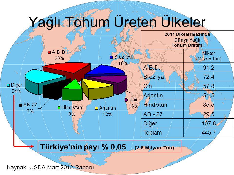 Yağlı Tohum Üreten Ülkeler 2011 Ülkeler Bazında Dünya Yağlı Tohum Üretimi Miktar (Milyon Ton) A.B.D.91,2 Brezilya72,4 Çin57,8 Arjantin51,5 Hindistan35