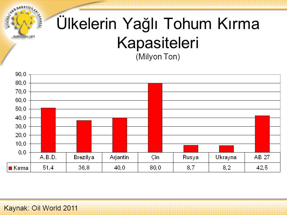 Ülkelerin Yağlı Tohum ve Türevleri İhracatı (Milyon Ton) Kaynak: Oil World 2011 Yağlı TohumÜlkelerin Yağlı Tohum ve Türevleri İhracatı (Milyon T)ÜretimKırmaYağlı TohumHam YağKüspe A.B.D.91,251,443,23,911,6 Brezilya72,436,829,38,713,7 Arjantin51,540,014,25,827,8 Ukrayna7,08,22,32,82,7 Çin57,880,00,20,01,8