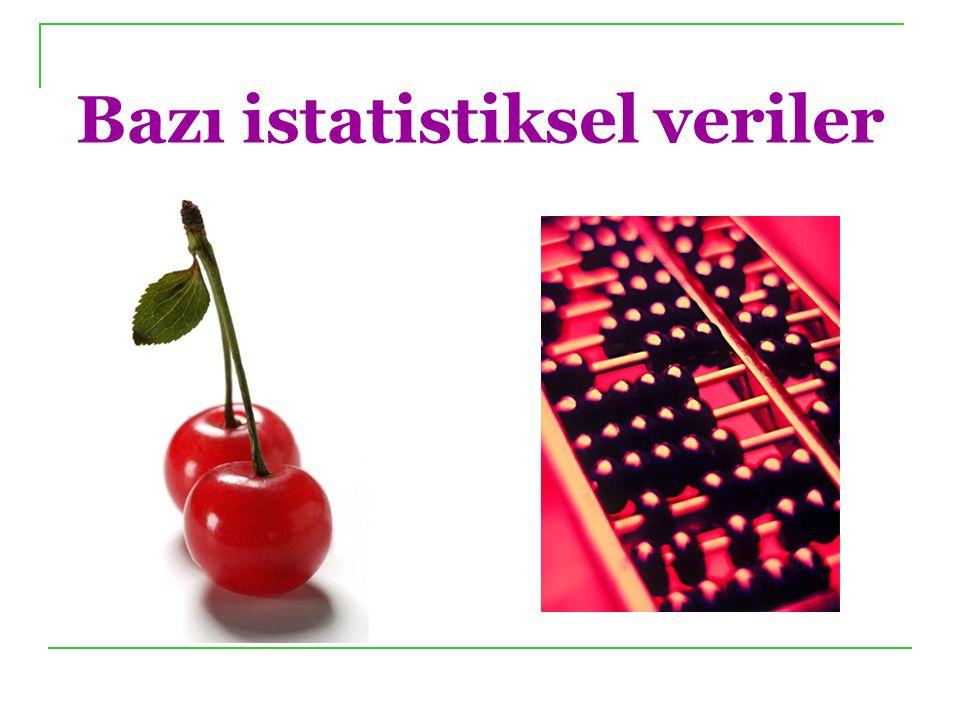 Dünya Vişne Üretimi (En çok üreten 8 ülke) 2008; 185 Ton* 06&07 verileri yalnızca Sırbistan içindir Kaynak : FAO STAT.