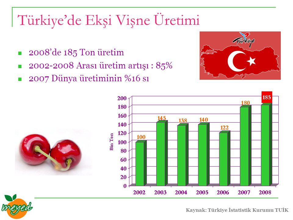 Türkiye'de Ekşi Vişne Üretimi 2008'de 185 Ton üretim 2002-2008 Arası üretim artışı : 85% 2007 Dünya üretiminin %16 sı Kaynak: Türkiye İstatistik Kurumu TUİK