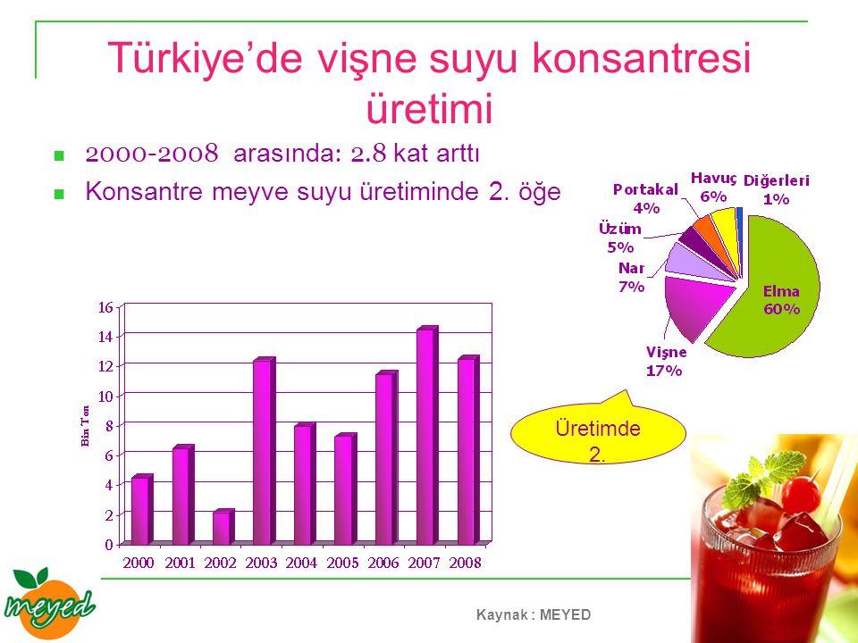 Türkiye de Vişne suyu tüketimi Nektar tüketimi; Meyve suyu, nektarin ve gazsız içecek pazarının 65%'i Tüketilen nektarları çoğu şeftali ve vişnedir Ayrıca meyve suları ve gazsız içecek karışımlarında kullanılır Bütün kategorilerdeki arasında toplam tüketim 175 Milyon Litre Türkiye de nektar tüketimi içindeki payı (2007) Kaynak : MEYED