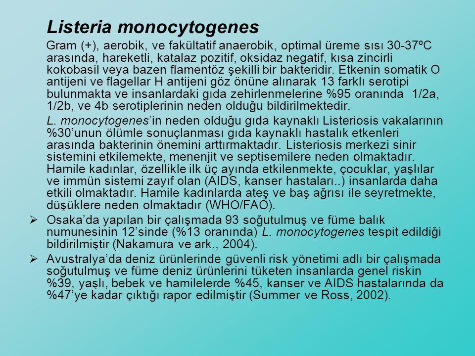 Listeria monocytogenes Gram (+), aerobik, ve fakültatif anaerobik, optimal üreme sısı 30-37ºC arasında, hareketli, katalaz pozitif, oksidaz negatif, k