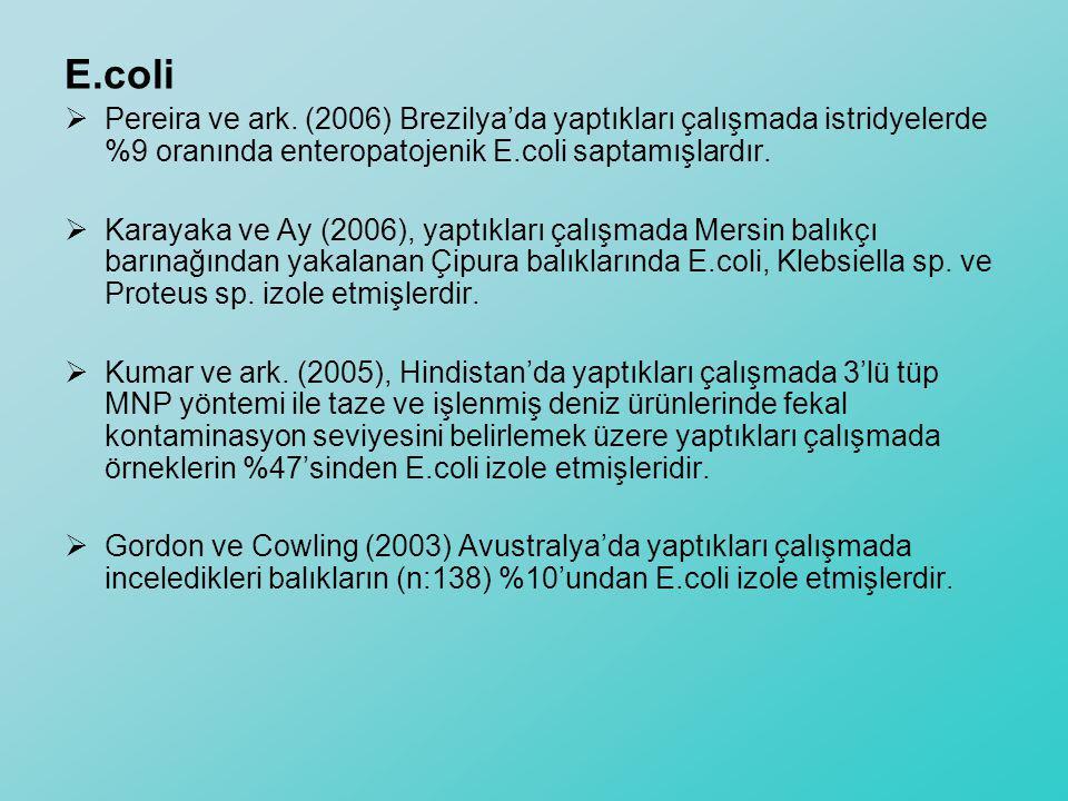 E.coli  Pereira ve ark. (2006) Brezilya'da yaptıkları çalışmada istridyelerde %9 oranında enteropatojenik E.coli saptamışlardır.  Karayaka ve Ay (20