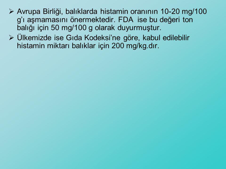  Avrupa Birliği, balıklarda histamin oranının 10-20 mg/100 g'ı aşmamasını önermektedir. FDA ise bu değeri ton balığı için 50 mg/100 g olarak duyurmuş