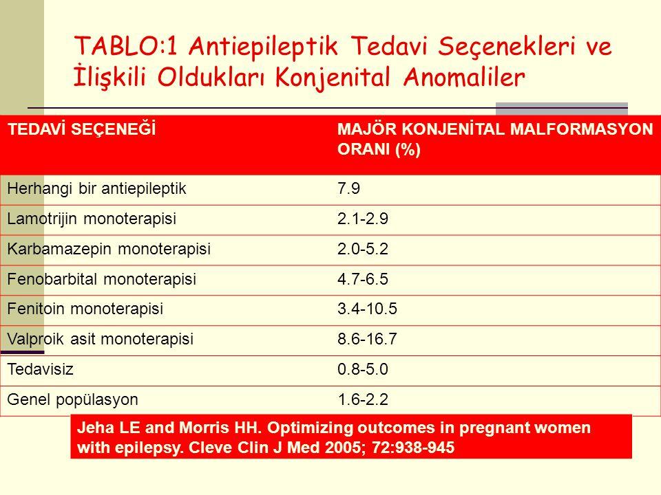 TABLO:1 Antiepileptik Tedavi Seçenekleri ve İlişkili Oldukları Konjenital Anomaliler TEDAVİ SEÇENEĞİMAJÖR KONJENİTAL MALFORMASYON ORANI (%) Herhangi b