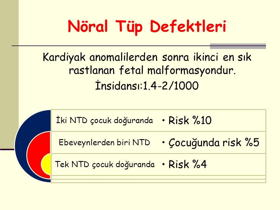 Nöral Tüp Defektleri Kardiyak anomalilerden sonra ikinci en sık rastlanan fetal malformasyondur. İnsidansı:1.4-2/1000 İki NTD çocuk doğuranda Ebeveynl