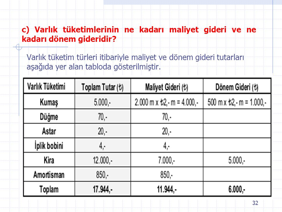 c) Varlık tüketimlerinin ne kadarı maliyet gideri ve ne kadarı dönem gideridir? Varlık tüketim türleri itibariyle maliyet ve dönem gideri tutarları aş