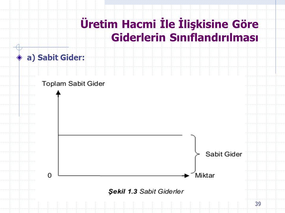 Üretim Hacmi İle İlişkisine Göre Giderlerin Sınıflandırılması a) Sabit Gider: 39