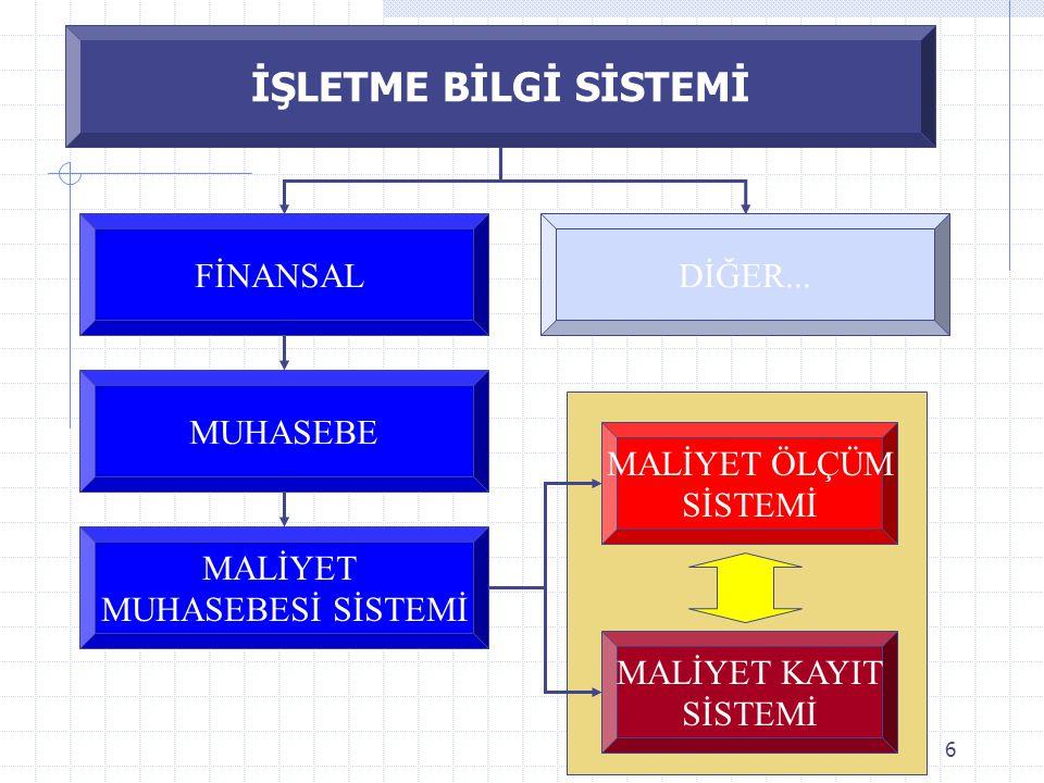 6 İŞLETME BİLGİ SİSTEMİ FİNANSALDİĞER...