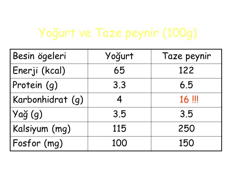 Yoğurt ve Taze peynir (100g) Besin ögeleriYoğurtTaze peynir Enerji (kcal)65122 Protein (g)3.36.5 Karbonhidrat (g)4 16 !!.
