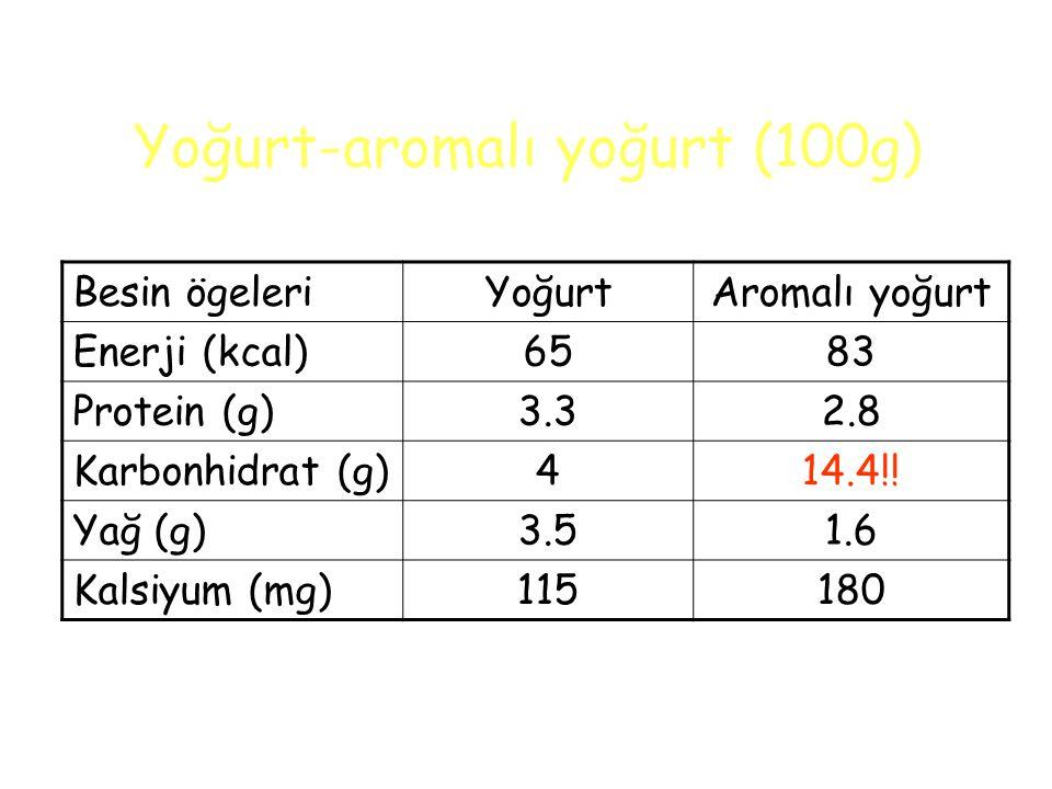 Yoğurt-aromalı yoğurt (100g) Besin ögeleriYoğurtAromalı yoğurt Enerji (kcal)6583 Protein (g)3.32.8 Karbonhidrat (g)414.4!.