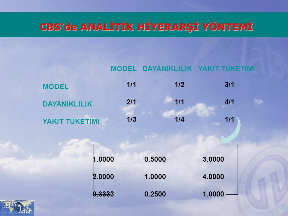 MODEL DAYANIKLILIK YAKIT TUKETIMI MODEL DAYANIKLILIK YAKIT TUKETIMI 1.0000 0.5000 3.0000 2.0000 1.0000 4.0000 0.3333 0.2500 1.0000 1/1 1/2 3/1 2/1 1/1
