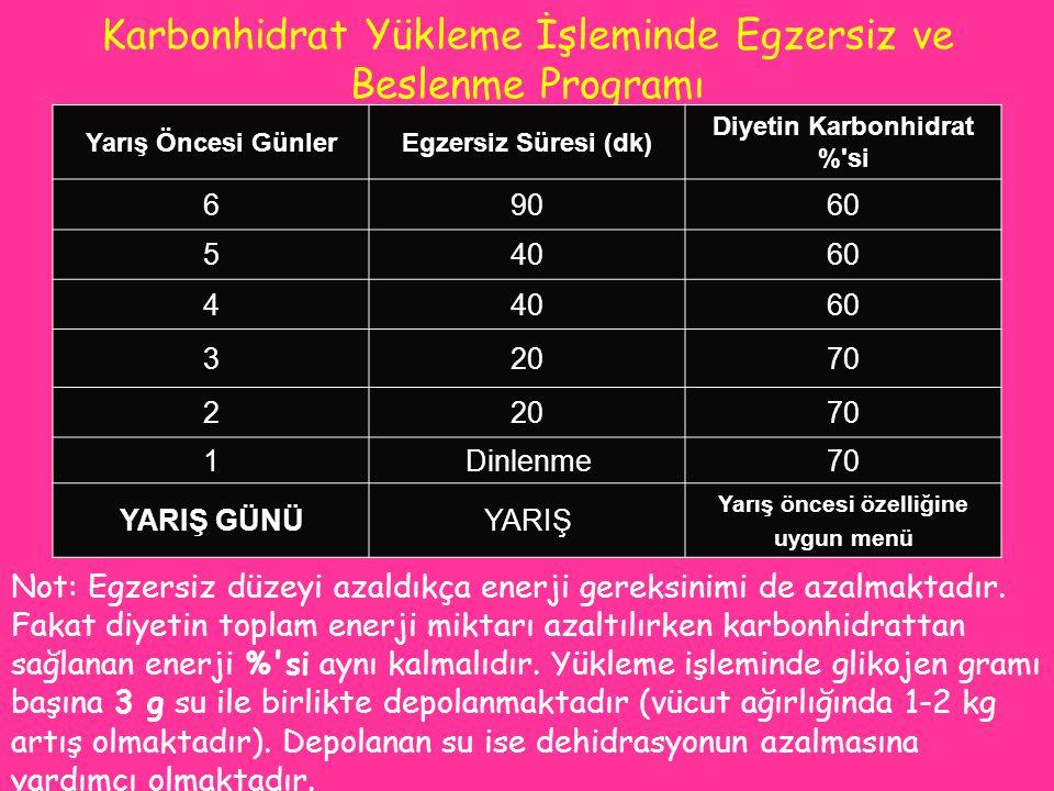 Karbonhidrat Yükleme İşleminde Egzersiz ve Beslenme Programı Yarış Öncesi GünlerEgzersiz Süresi (dk) Diyetin Karbonhidrat %'si 69060 54060 44060 32070