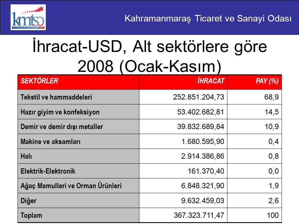 Kahramanmaraş Ticaret ve Sanayi Odası İhracat-USD, Alt sektörlere göre 2008 (Ocak-Kasım) SEKTÖRLERİHRACATPAY (%) Tekstil ve hammaddeleri 252.851.204,7368,9 Hazır giyim ve konfeksiyon 53.402.682,8114,5 Demir ve demir dışı metaller 39.832.689,8410,9 Makine ve aksamları 1.680.595,900,4 Halı 2.914.386,860,8 Elektrik-Elektronik 161.370,400,0 Ağaç Mamulleri ve Orman Ürünleri 6.848.321,901,9 Diğer 9.632.459,032,6 Toplam 367.323.711,47100