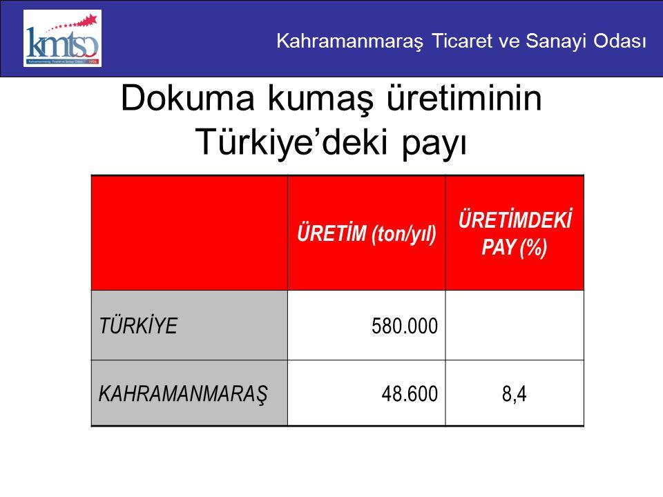 Kahramanmaraş Ticaret ve Sanayi Odası Dokuma kumaş üretiminin Türkiye'deki payı ÜRETİM (ton/yıl) ÜRETİMDEKİ PAY (%) TÜRKİYE 580.000 KAHRAMANMARAŞ 48.6008,4