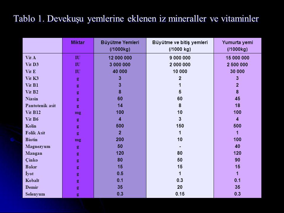 Tablo 1. Devekuşu yemlerine eklenen iz mineraller ve vitaminler MiktarBüyütme Yemleri (/1000kg) Büyütme ve bitiş yemleri (/1000 kg) Yumurta yemi (/100