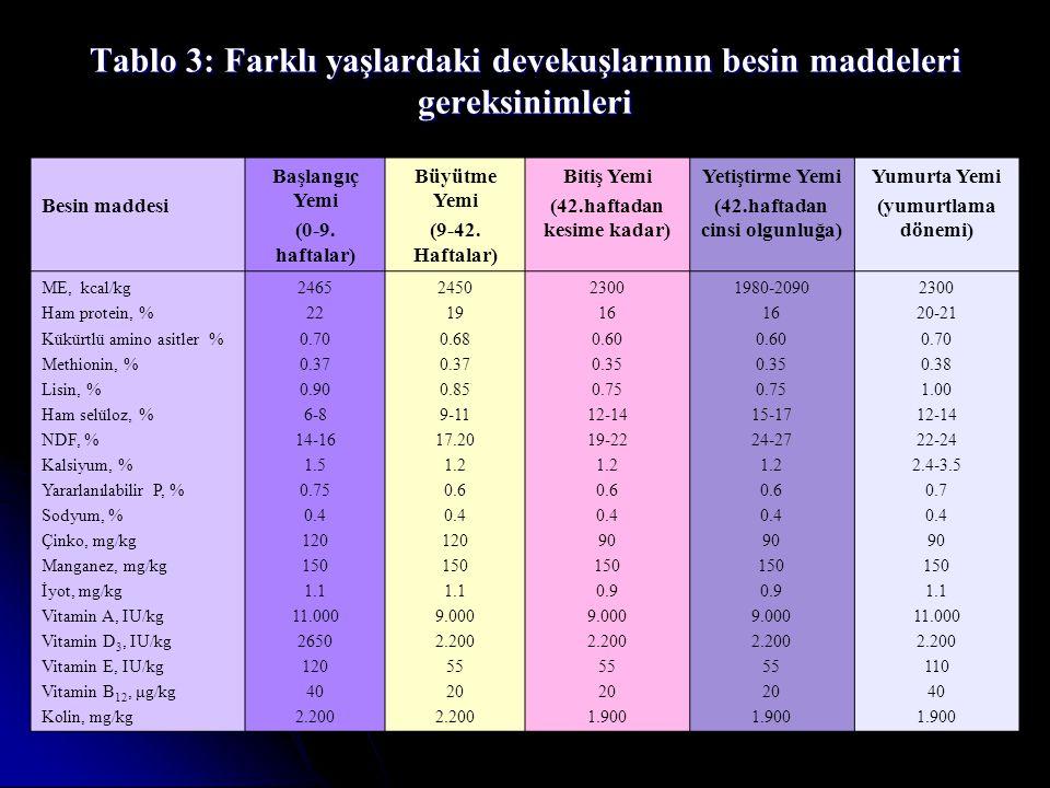 Tablo 3: Farklı yaşlardaki devekuşlarının besin maddeleri gereksinimleri Besin maddesi Başlangıç Yemi (0-9. haftalar) Büyütme Yemi (9-42. Haftalar) Bi