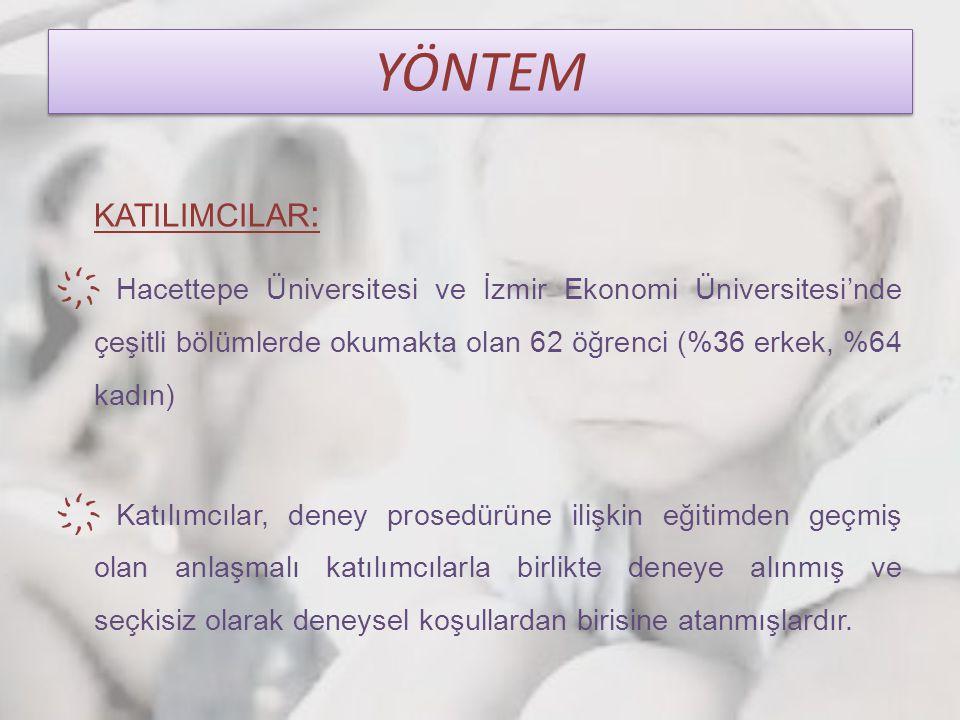 YÖNTEM KATILIMCILAR : ҉ Hacettepe Üniversitesi ve İzmir Ekonomi Üniversitesi'nde çeşitli bölümlerde okumakta olan 62 öğrenci (%36 erkek, %64 kadın) ҉