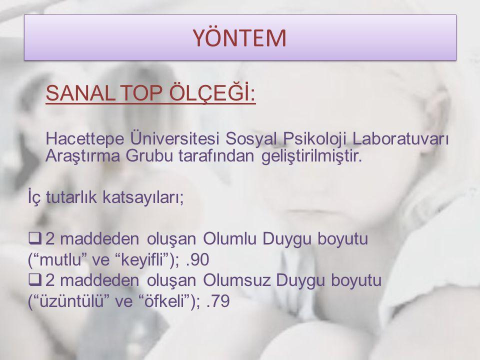 YÖNTEM SANAL TOP ÖLÇEĞİ: Hacettepe Üniversitesi Sosyal Psikoloji Laboratuvarı Araştırma Grubu tarafından geliştirilmiştir. İç tutarlık katsayıları; 