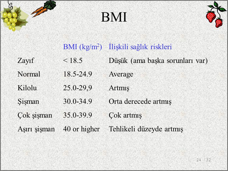 / 3224 BMI BMI (kg/m 2 )İlişkili sağlık riskleri Zayıf< 18.5Düşük (ama başka sorunları var) Normal18.5-24.9 Average Kilolu25.0-29,9 Artmış Şişman30.0-34.9Orta derecede artmış Çok şişman35.0-39.9Çok artmış Aşırı şişman40 or higher Tehlikeli düzeyde artmış