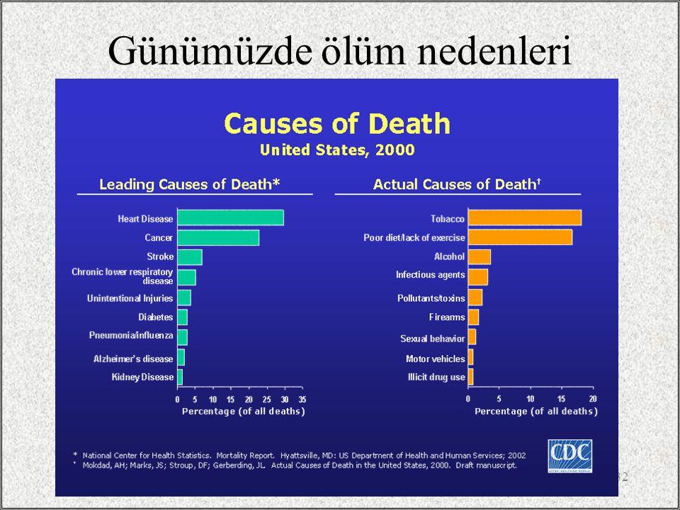 / 327 Günümüzde ölüm nedenleri