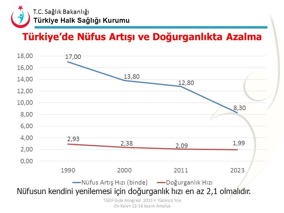 T.C. Sağlık Bakanlığı Türkiye Halk Sağlığı Kurumu T.C. Sağlık Bakanlığı Türkiye Halk Sağlığı Kurumu Toplumun Sağlığının Korunması ve Geliştirilmesinde