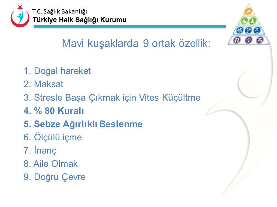 T.C. Sağlık Bakanlığı Türkiye Halk Sağlığı Kurumu Kendi mavi kuşağımızı oluşturabilir miyiz? 100 yaşınızı görmek için genetik piyango çıkmış olması la