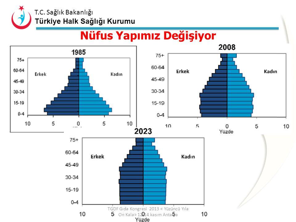 T.C. Sağlık Bakanlığı Türkiye Halk Sağlığı Kurumu Türkiye'de Nüfus Artışı ve Doğurganlıkta Azalma Nüfusun kendini yenilemesi için doğurganlık hızı en