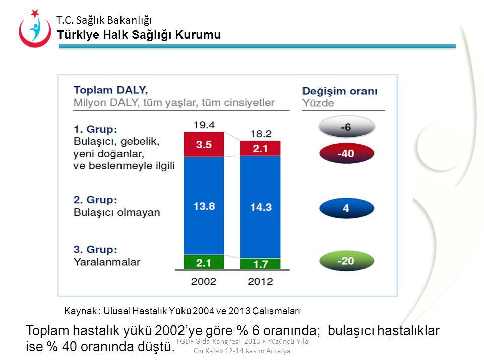 T.C. Sağlık Bakanlığı Türkiye Halk Sağlığı Kurumu T.C. Sağlık Bakanlığı Türkiye Halk Sağlığı Kurumu Sağlıklı Seçimler Programının Amaçları Sağlıklı gı