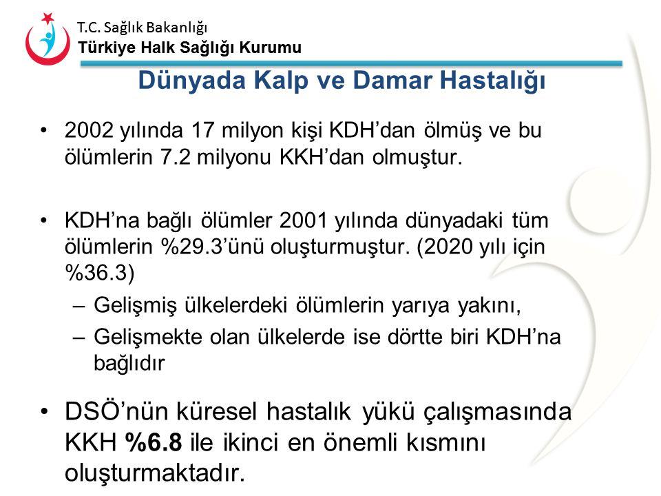 T.C. Sağlık Bakanlığı Türkiye Halk Sağlığı Kurumu T.C. Sağlık Bakanlığı Türkiye Halk Sağlığı Kurumu BOH büyük ölçüde önlenebilir 1.Sağlıksız beslenme,
