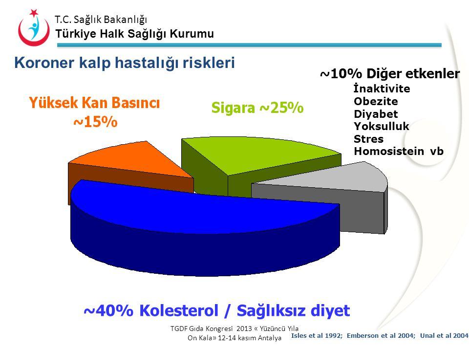 T.C. Sağlık Bakanlığı Türkiye Halk Sağlığı Kurumu T.C. Sağlık Bakanlığı Türkiye Halk Sağlığı Kurumu 2002 yılında 17 milyon kişi KDH'dan ölmüş ve bu öl