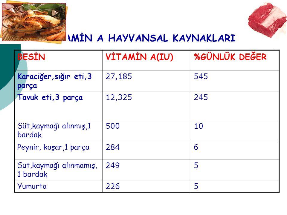 VİTAMİN A HAYVANSAL KAYNAKLARI BESİNVİTAMİN A(IU)%GÜNLÜK DEĞER Karaciğer,sığır eti,3 parça 27,185545 Tavuk eti,3 parça 12,325245 Süt,kaymağı alınmış,1