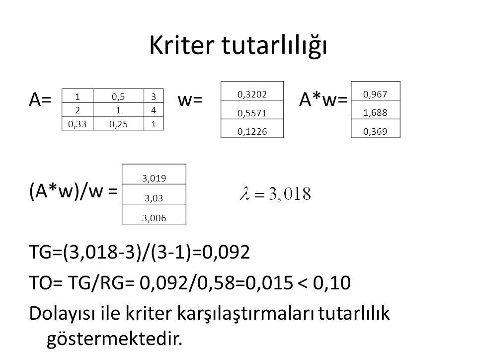 Kriter tutarlılığı A= w= A*w= (A*w)/w = TG=(3,018-3)/(3-1)=0,092 TO= TG/RG= 0,092/0,58=0,015 < 0,10 Dolayısı ile kriter karşılaştırmaları tutarlılık g