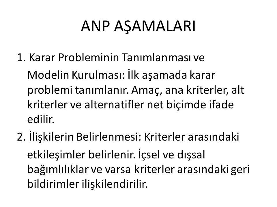 ANP AŞAMALARI 1. Karar Probleminin Tanımlanması ve Modelin Kurulması: İlk aşamada karar problemi tanımlanır. Amaç, ana kriterler, alt kriterler ve alt