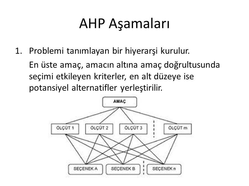 AHP Aşamaları 1.Problemi tanımlayan bir hiyerarşi kurulur. En üste amaç, amacın altına amaç doğrultusunda seçimi etkileyen kriterler, en alt düzeye is