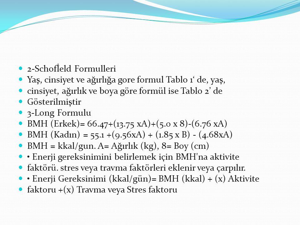 2-Schofİeld Formulleri Yaş, cinsiyet ve ağırlığa gore formul Tablo 1' de, yaş, cinsiyet, ağırlık ve boya göre formül ise Tablo 2' de Gösterilmiştir 3-Long Formulu BMH (Erkek)= 66.47+(13.75 xA)+(5.0 x 8)-(6.76 xA) BMH (Kadın) = 55.1 +(9.56xA) + (1.85 x B) - (4.68xA) BMH = kkal/gun.