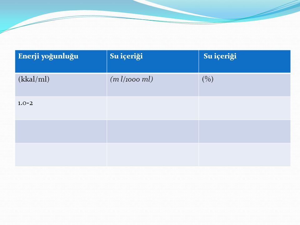 Enerji yoğunluğuSu içeriği (kkal/ml)(m l/1000 ml)(%) 1.0-2