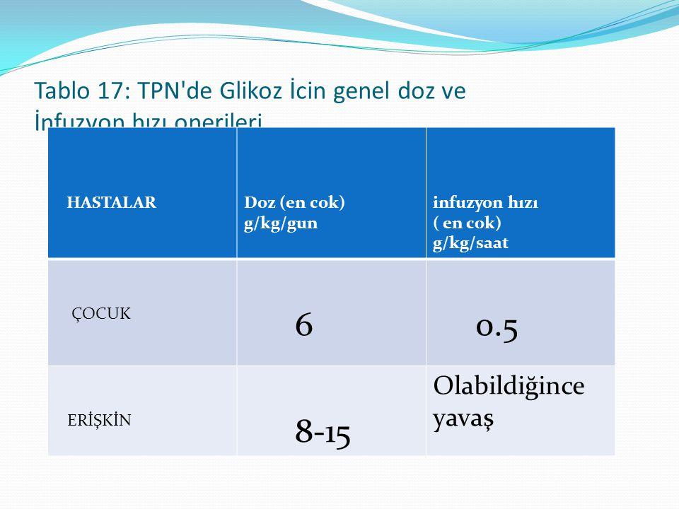 Tablo 17: TPN de Glikoz İcin genel doz ve İnfuzyon hızı onerileri HASTALARDoz (en cok) g/kg/gun infuzyon hızı ( en cok) g/kg/saat ÇOCUK 6 0.5 ERİŞKİN 8-15 Olabildiğince yavaş