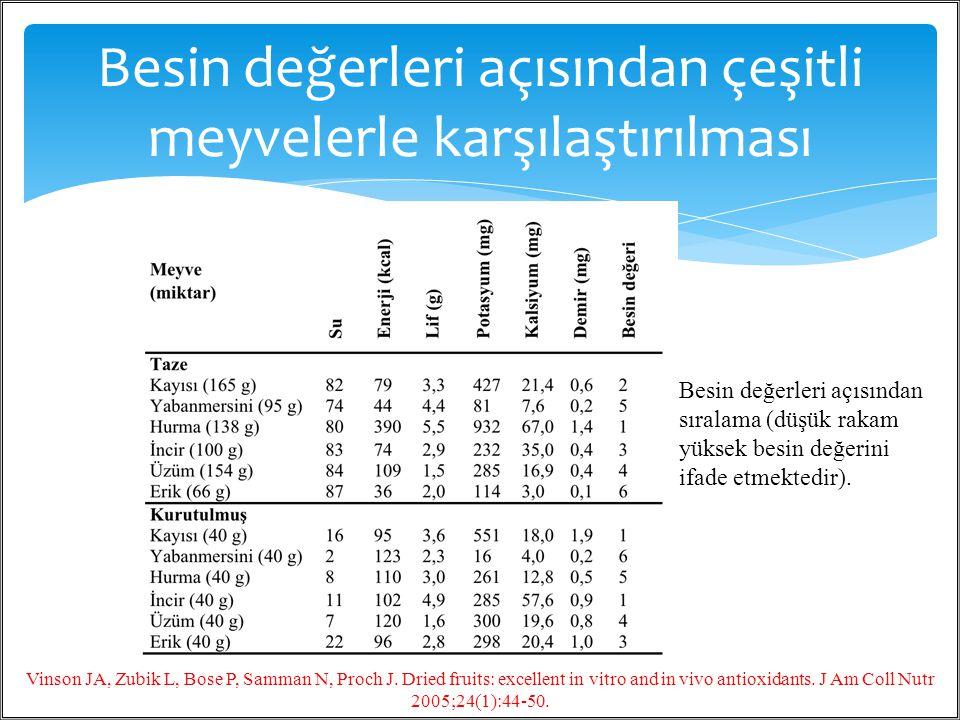 Besin değerleri açısından çeşitli meyvelerle karşılaştırılması / 4020 Besin değerleri açısından sıralama (düşük rakam yüksek besin değerini ifade etme
