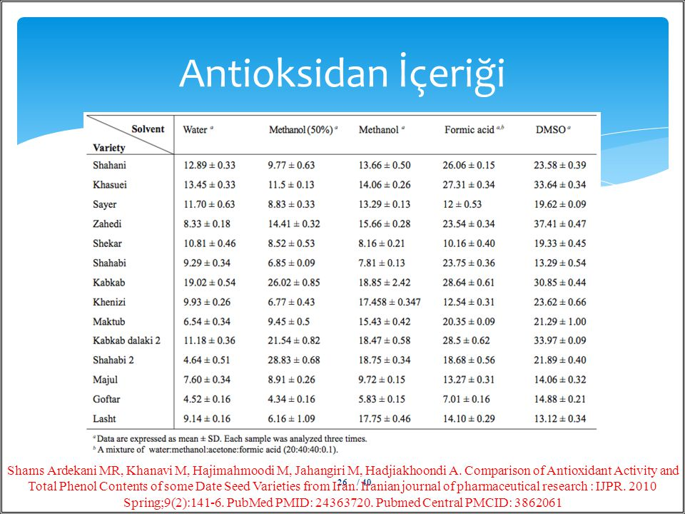 Antioksidan İçeriği / 4026 Shams Ardekani MR, Khanavi M, Hajimahmoodi M, Jahangiri M, Hadjiakhoondi A. Comparison of Antioxidant Activity and Total Ph