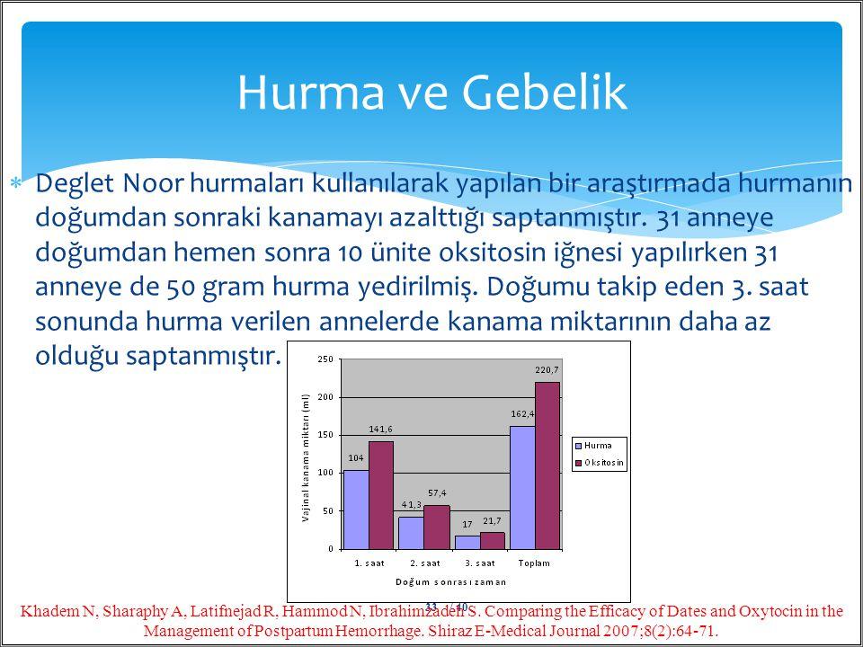  Deglet Noor hurmaları kullanılarak yapılan bir araştırmada hurmanın doğumdan sonraki kanamayı azalttığı saptanmıştır. 31 anneye doğumdan hemen sonra