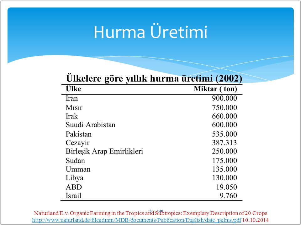 Hurma Üretimi / 408 Naturland E.v. Organic Farming in the Tropics and Subtropics: Exemplary Description of 20 Crops http://www.naturland.de/fileadmin/
