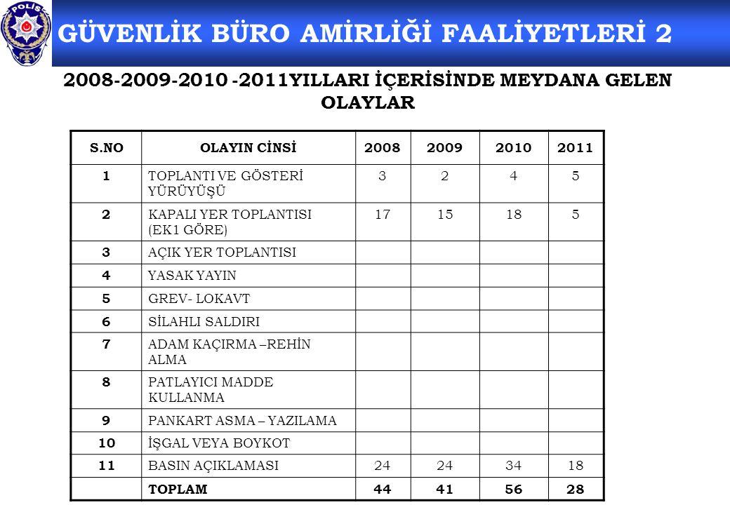 2008-2009-2010 -2011YILLARI İÇERİSİNDE MEYDANA GELEN OLAYLAR S.NOOLAYIN CİNSİ2008200920102011 1 TOPLANTI VE GÖSTERİ YÜRÜYÜŞÜ 3245 2 KAPALI YER TOPLANTISI (EK1 GÖRE) 1715185 3 AÇIK YER TOPLANTISI 4 YASAK YAYIN 5 GREV- LOKAVT 6 SİLAHLI SALDIRI 7 ADAM KAÇIRMA –REHİN ALMA 8 PATLAYICI MADDE KULLANMA 9 PANKART ASMA – YAZILAMA 10 İŞGAL VEYA BOYKOT 11 BASIN AÇIKLAMASI24 3418 TOPLAM44415628 GÜVENLİK BÜRO AMİRLİĞİ FAALİYETLERİ 2